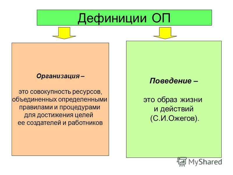 Дефиниции ОП Организация – это совокупность ресурсов, объединенных определенными правилами и процедурами для достижения целей ее создателей и работников Поведение – это образ жизни и действий (С.И.Ожегов).