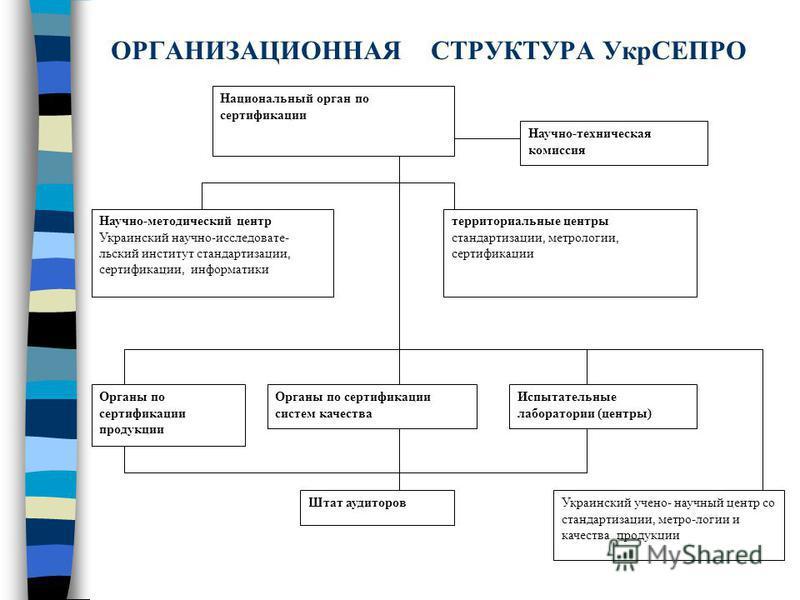 ОРГАНИЗАЦИОННАЯСТРУКТУРА УкрСЕПРО Национальный орган по сертификации Научно-методический центр Украинский научно-исследовательский институт стандартизации, сертификации, информатики территориальные центры стандартизации, метрологии, сертификации Науч