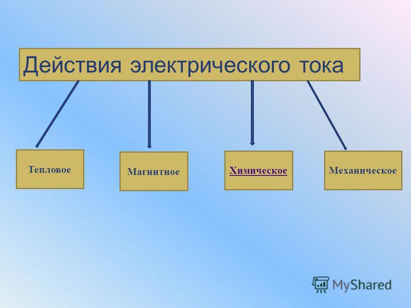 Действия электрического тока Тепловое Магнитное Химическое Механическое