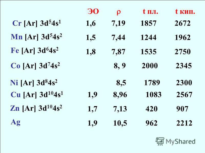 Cr [Ar] 3d 5 4s 1 Mn [Ar] 3d 5 4s 2 Fe [Ar] 3d 6 4s 2 Co [Ar] 3d 7 4s 2 8, 9 2000 2345 Ni [Ar] 3d 8 4s 2 8,5 1789 2300 Cu [Ar] 3d 10 4s 1 Zn [Ar] 3d 10 4s 2 Ag ЭО 1,6 1,5 1,8 1,9 1,7 1,9 7,19 7,44 7,87 8,96 7,13 10,5 t пл. 1857 1244 1535 1083 420 962