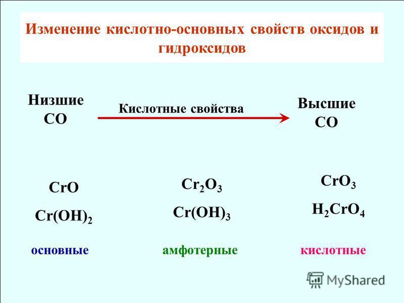 Изменение кислотно-основных свойств оксидов и гидроксидов CrO Cr(OH) 2 основные Cr 2 O 3 Cr(OH) 3 CrO 3 H 2 CrO 4 амфотерные кислотные Низшие СО Высшие СО Кислотные свойства