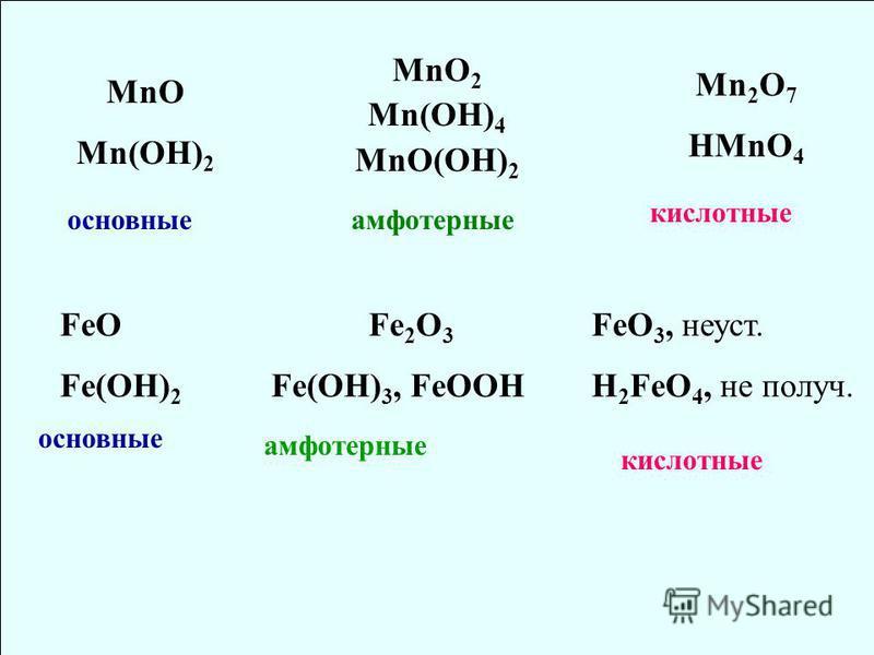MnO Mn(OH) 2 MnO 2 Mn(OH) 4 MnO(OH) 2 Mn 2 O 7 HMnO 4 основные амфотерные кислотные FeO Fe(OH) 2 Fe 2 O 3 Fe(OH) 3, FeOOH FeO 3, не уст. H 2 FeO 4, не получ. основные амфотерные кислотные