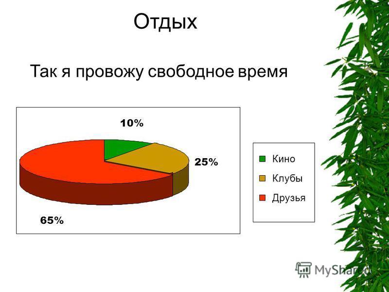 Отдых 10% 25% 65% Кино Клубы Друзья Так я провожу свободное время
