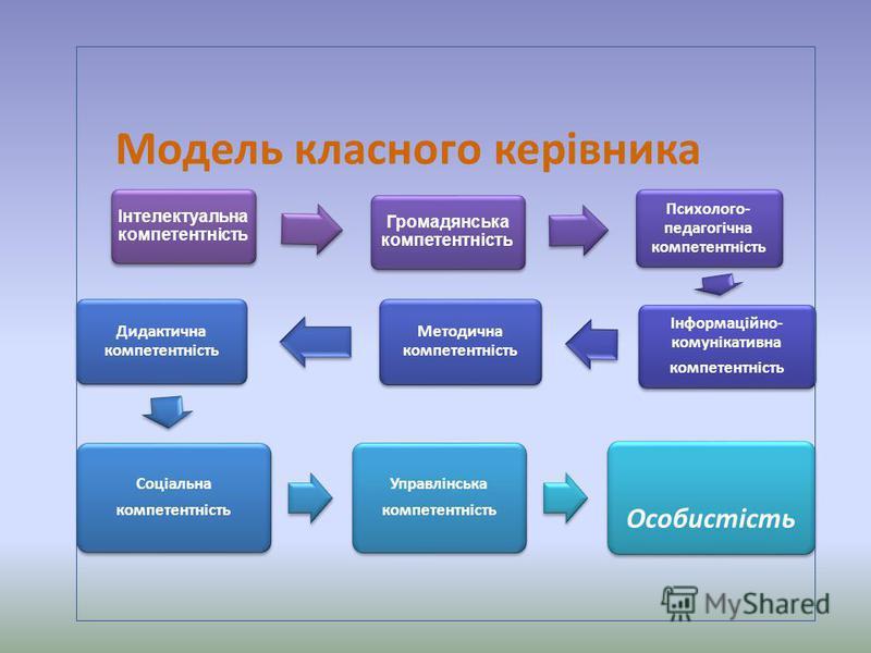Інтелектуальна компетентність Громадянська компетентність Психолого- педагогічна компетентність Інформаційно- комунікативна компетентність Методична компетентність Дидактична компетентність Соціальна компетентність Управлінська компетентність Особист