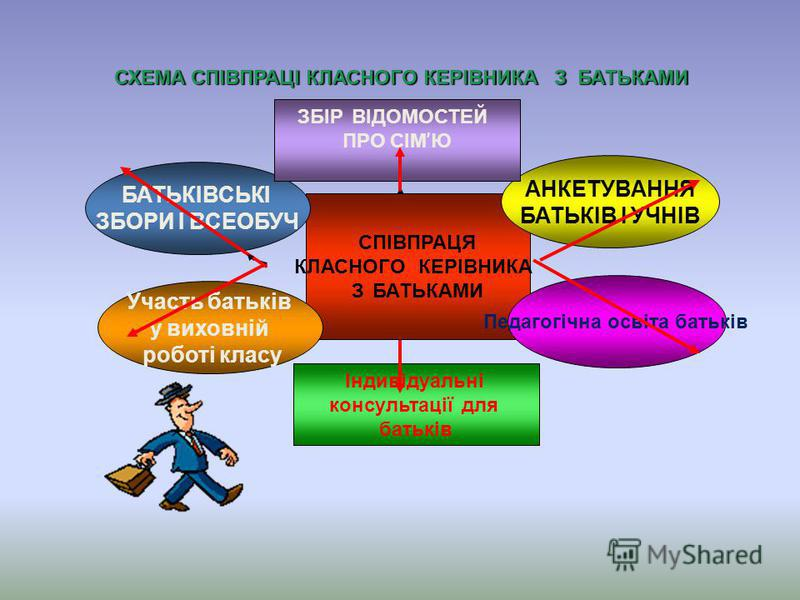 СПІВПРАЦЯ КЛАСНОГО КЕРІВНИКА З БАТЬКАМИ Участь батьків у виховній роботі класу Педагогічна освіта батьків Індивідуальні консультації для батьків АНКЕТУВАННЯ БАТЬКІВ І УЧНІВ БАТЬКІВСЬКІ ЗБОРИ І ВСЕОБУЧ ЗБІР ВІДОМОСТЕЙ ПРО СІМ Ю СХЕМА СПІВПРАЦІ КЛАСНОГ