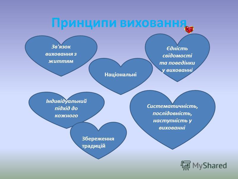 Принципи виховання Зв'язок виховання з життям Індивідуальний підхід до кожного Єдність свідомості та поведінки у вихованні Систематичність, послідовність, наступність у вихованні Національні Збереження традицій