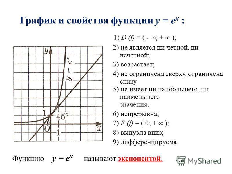 График и свойства функции y = е x : 1) D (f) = ( - ; + ); 2) не является ни четной, ни нечетной; 3) возрастает; 4) не ограничена сверху, ограничена снизу 5) не имеет ни наибольшего, ни наименьшего значения; 6) непрерывна; 7) E (f) = ( 0; + ); 8) выпу