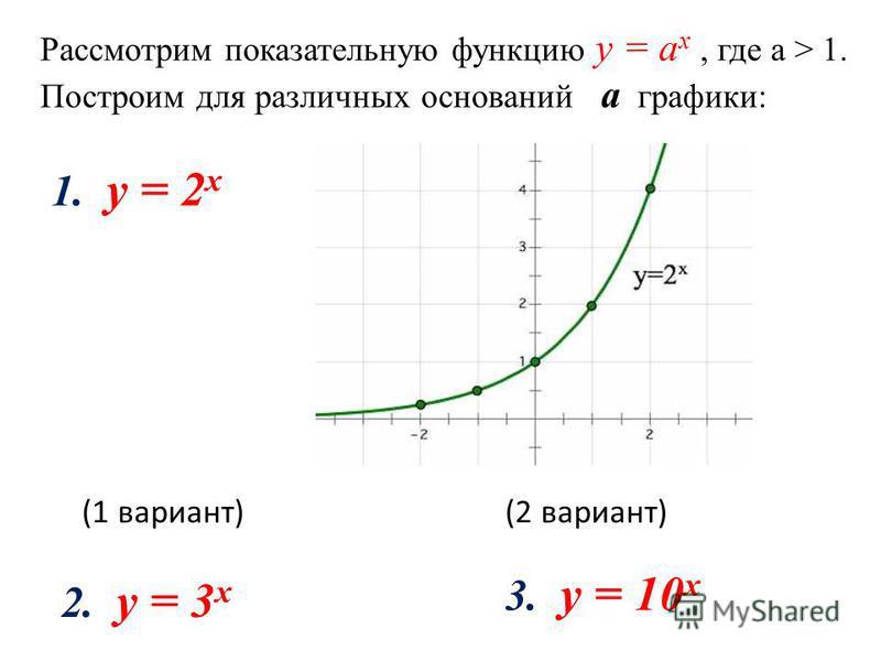 Рассмотрим показательную функцию y = а x, где а > 1. Построим для различных оснований а графики: 1. y = 2 x 2. y = 3 x (1 вариант) 3. y = 10 x (2 вариант)