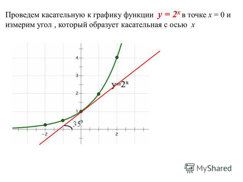 Проведем касательную к графику функции y = 2 x в точке х = 0 и измерим угол, который образует касательная с осью х
