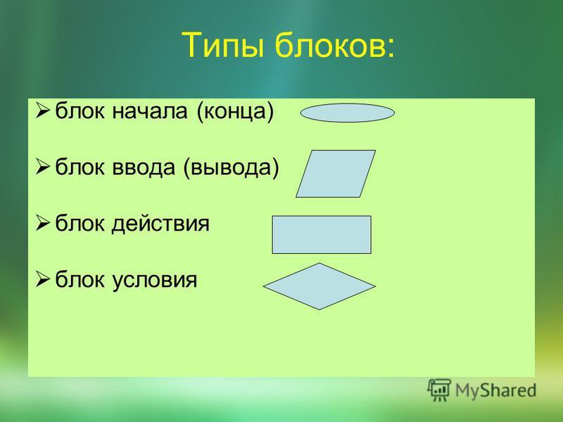 Типы блоков: блок начала (конца) блок ввода (вывода) блок действия блок условия