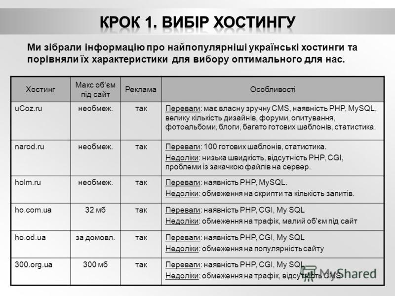 Ми зібрали інформацію про найпопулярніші українські хостинги та порівняли їх характеристики для вибору оптимального для нас. Хостинг Макс обєм під сайт РекламаОсобливості uCoz.ruнеобмеж.такПереваги: має власну зручну CMS, наявність PHP, MySQL, велику