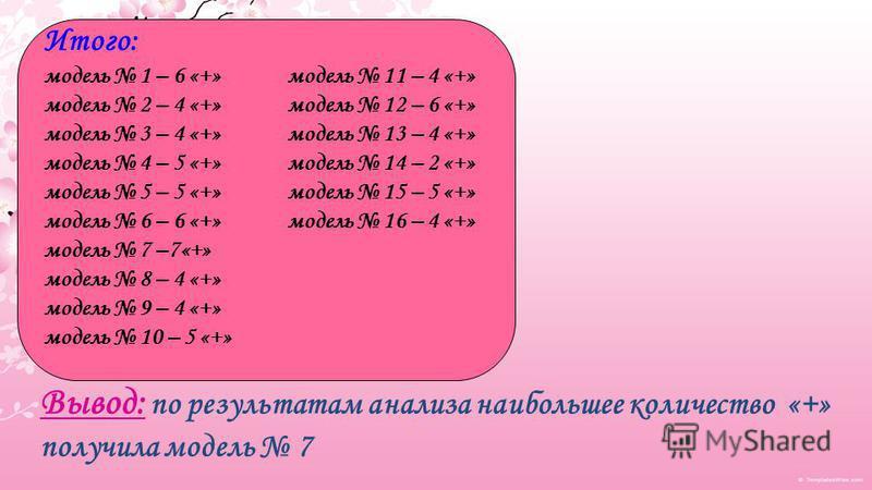 Итого: модель 1 – 6 «+» модель 11 – 4 «+» модель 2 – 4 «+» модель 12 – 6 «+» модель 3 – 4 «+» модель 13 – 4 «+» модель 4 – 5 «+» модель 14 – 2 «+» модель 5 – 5 «+» модель 15 – 5 «+» модель 6 – 6 «+» модель 16 – 4 «+» модель 7 –7«+» модель 8 – 4 «+» м