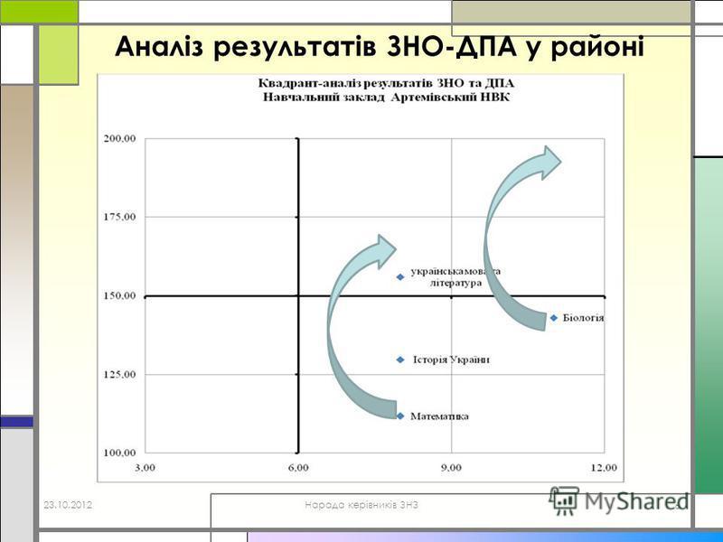 Аналіз результатів ЗНО-ДПА у районі 23.10.2012Нарада керівників ЗНЗ 6