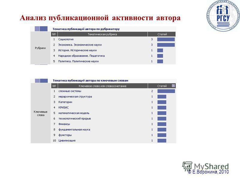 © Е.Воронина, 2010 Анализ публикационной активности автора