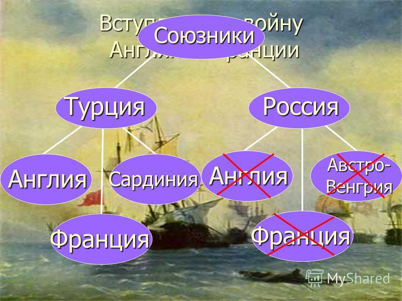 Вступление в войну Англии и Франции Союзники Россия Англия Австро- Венгрия Турция Франция Англия Сардиния Франция