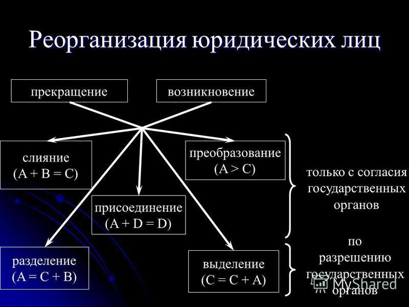 Реорганизация юридических лиц прекращениевозникновение слияние (A + B = C) присоединение (A + D = D) разделение (A = C + B) выделение (С = С + A) преобразование (A > C) только с согласия государственных органов по разрешению государственных органов