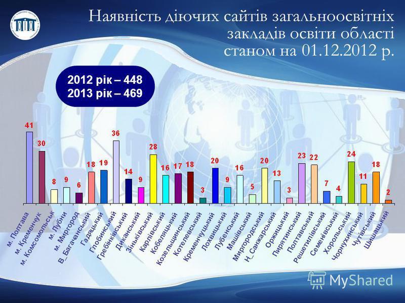 Наявність діючих сайтів загальноосвітніх закладів освіти області станом на 01.12.2012 р. 2012 рік – 448 2013 рік – 469