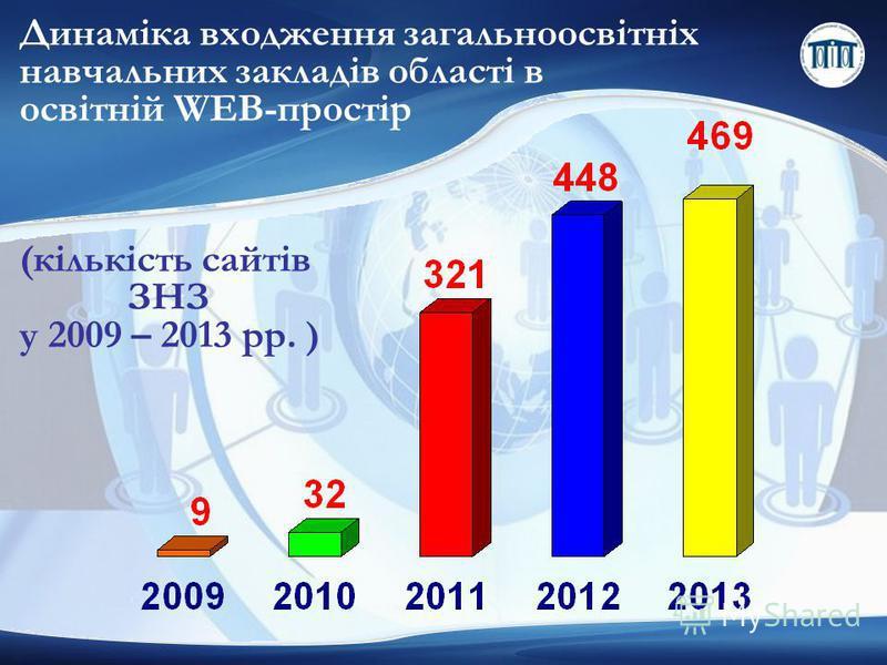 Динаміка входження загальноосвітніх навчальних закладів області в освітній WEB-простір (кількість сайтів ЗНЗ у 2009 – 2013 рр. )