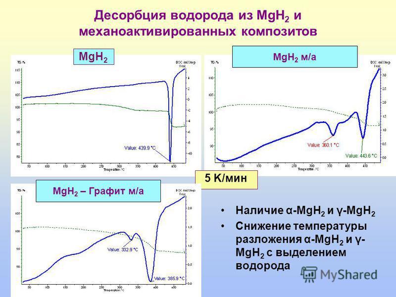 Десорбция водорода из MgH 2 и механоактивированных композитов 5 K/мин MgH 2 MgH 2 м/а MgH 2 – Графит м/а Наличие α-MgH 2 и γ-MgH 2 Снижение температуры разложения α-MgH 2 и γ- MgH 2 с выделением водорода