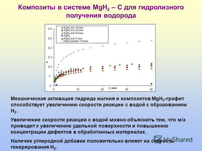 Механическая активация гидрида магния и композитов MgH 2 -графит способствует увеличению скорости реакции с водой с образованием H 2. Увеличение скорости реакции с водой можно объяснить тем, что м/а приводит к увеличению удельной поверхности и повыше