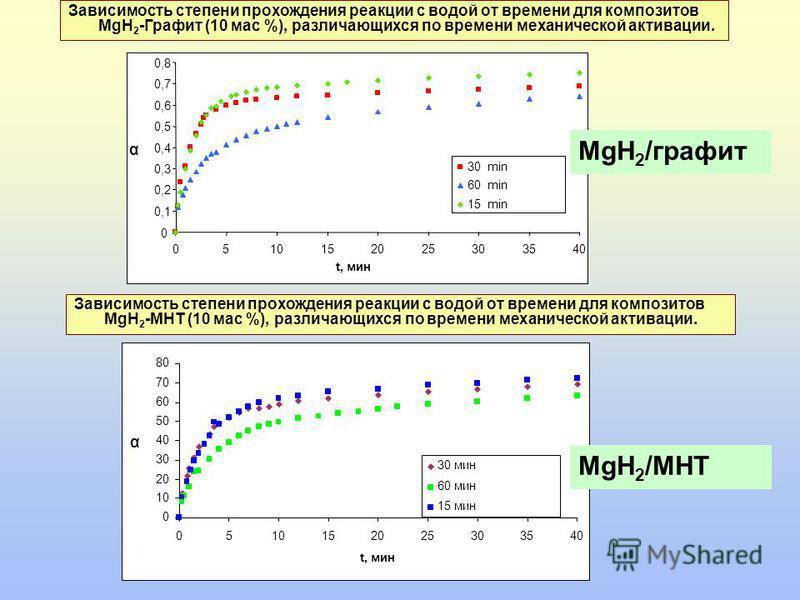 Зависимость степени прохождения реакции с водой от времени для композитов MgH 2 -Графит (10 мас %), различающихся по времени механической активации. Зависимость степени прохождения реакции с водой от времени для композитов MgH 2 -МНТ (10 мас %), разл
