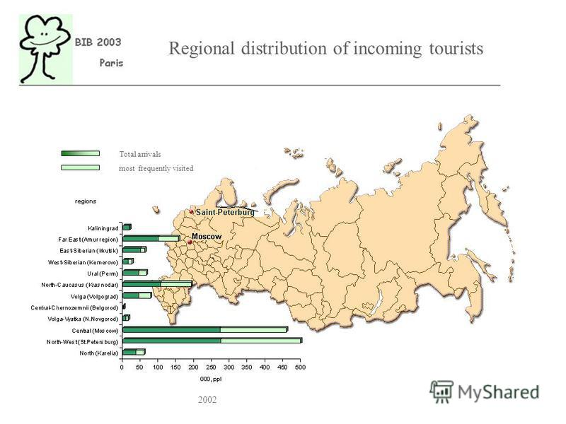 Regional distribution of incoming tourists Total arrivals most frequently visited 2002