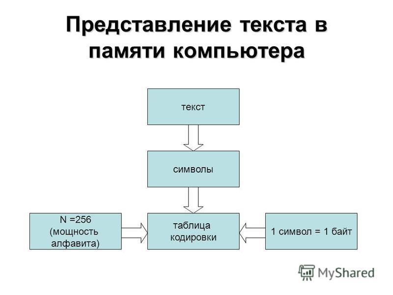Представление текста в памяти компьютера символы текст таблица кодировки 1 символ = 1 байт N =256 (мощность алфавита)