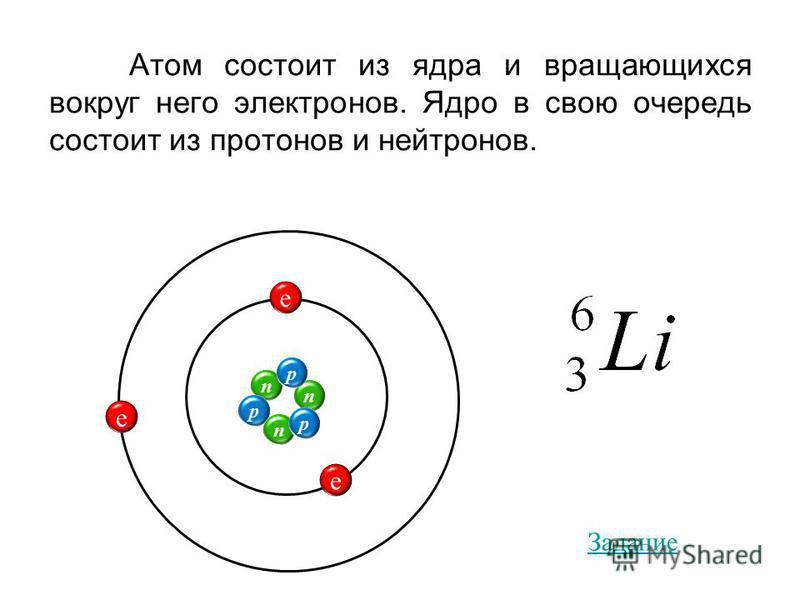 Атом состоит из ядра и вращающихся вокруг него электронов. Ядро в свою очередь состоит из протонов и нейтронов. e e e n p n n p p Задание