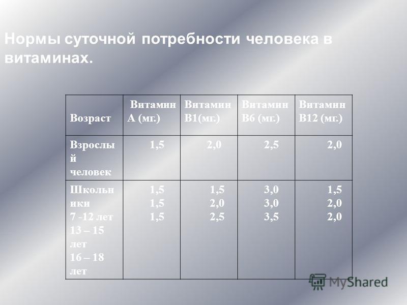 Нормы суточной потребности человека в витаминах. Возраст Витамин А (мг.) Витамин В1(мг.) Витамин В6 (мг.) Витамин В12 (мг.) Взрослы й человек 1,5 2,0 2,5 2,0 Школьн ики 7 -12 лет 13 – 15 лет 16 – 18 лет 1,5 2,0 2,5 3,0 3,5 1,5 2,0