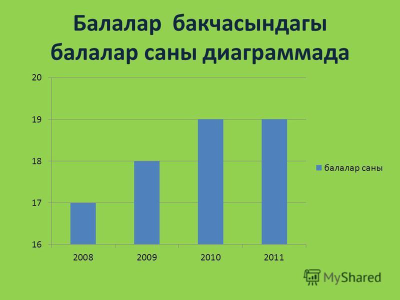 Балалар бакчасындагы балалар саны диаграммада