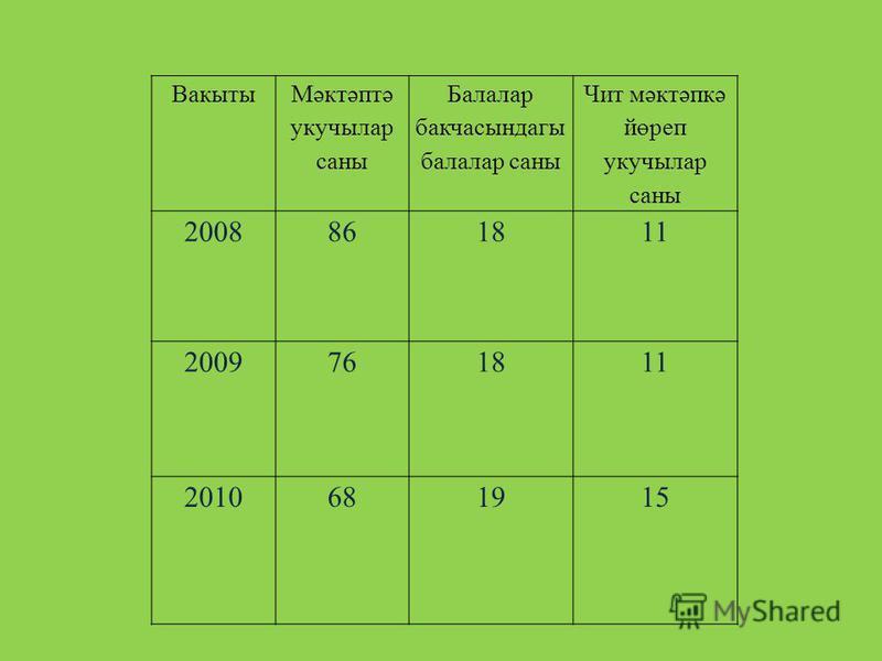 Вакыты Мәктәптә укучылар саны Балалар бакчасындагы балалар саны Чит мәктәпкә йөреп укучылар саны 20088618 11 20097618 11 2010681915
