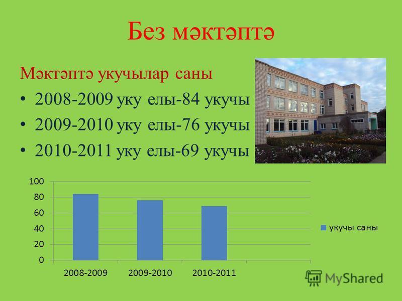 Без мәктәптә Мәктәптә укучылар саны 2008-2009 уку елы-84 укучы 2009-2010 уку елы-76 укучы 2010-2011 уку елы-69 укучы