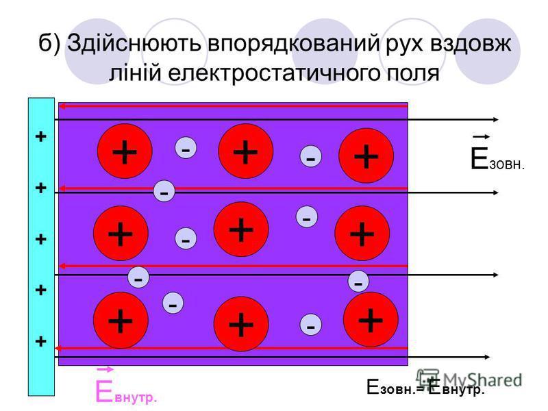 б) Здійснюють впорядкований рух вздовж ліній електростатичного поля ++ + + + + + + + - - - - - - - - ++++++++++ Е зовн. Е внутр. Е зовн.= Е внутр. -