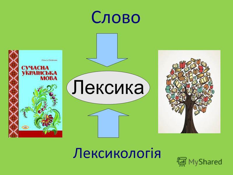 Лексика Слово Лексикологія