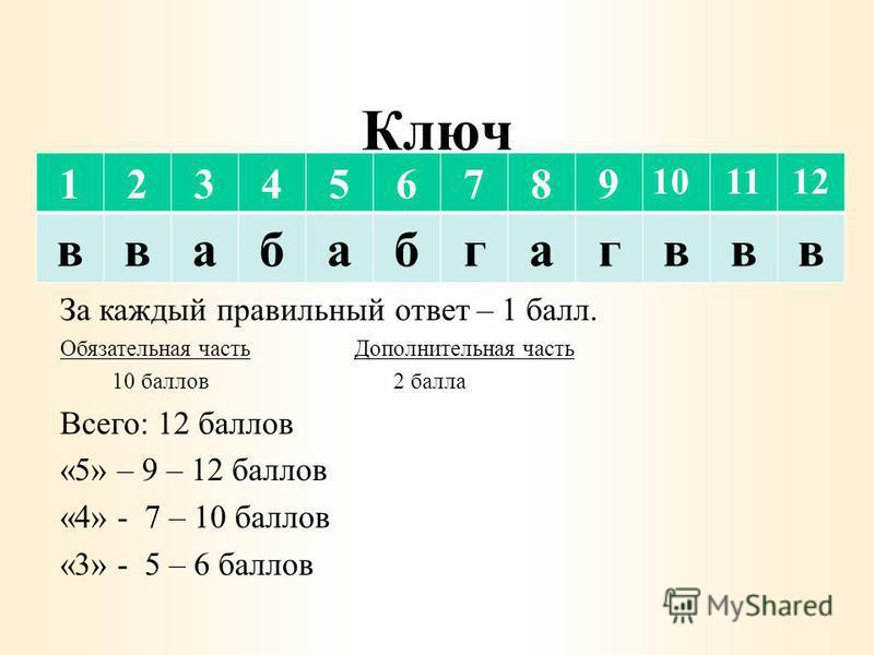 Ключ 123456789 101112 ввабабгагввв За каждый правильный ответ – 1 балл. Обязательная часть Дополнительная часть 10 баллов 2 балла Всего: 12 баллов «5» – 9 – 12 баллов «4» - 7 – 10 баллов «3» - 5 – 6 баллов