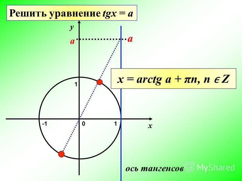 х y 1 ось тангенсов 1 а Решить уравнение tgx = a 0 x = arctg a + πn, n Z a