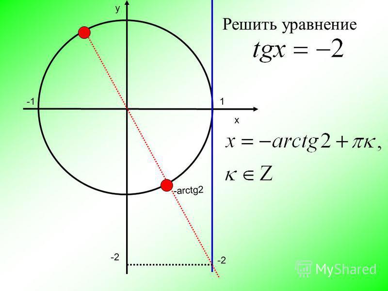 х y 1 -arctg2 -2 Решить уравнение -2