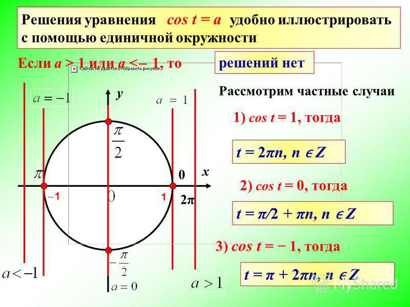 0 1 Решения уравнения cos t = a удобно иллюстрировать с помощью единичной окружности Рассмотрим частные случаи Если a > 1 или a < ̶ 1, то решений нет 1) cos t = 1, тогда t = 2πn, n Z 2) cos t = 0, тогда t = π/2 + πn, n Z 3) cos t = 1, тогда t = π + 2