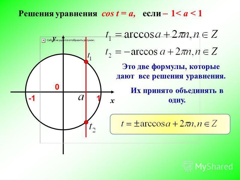 y x 1 Это две формулы, которые дают все решения уравнения. Их принято объединять в одну. Решения уравнения cos t = a, если ̶ 1< a < 1 0