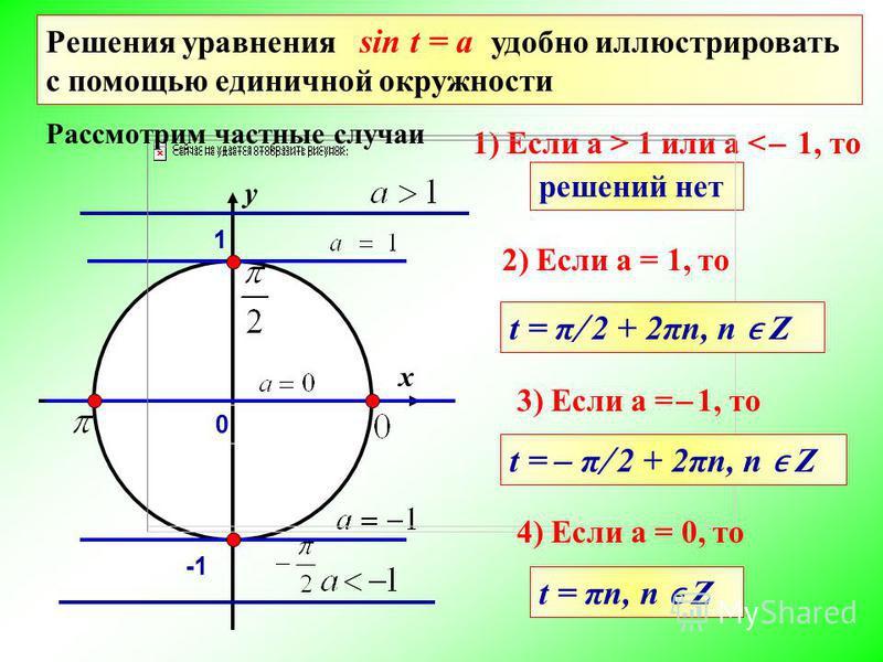 1) Если a > 1 или a < ̶ 1, то y x 1 решений нет 2) Если а = 1, то Рассмотрим частные случаи Решения уравнения sin t = a удобно иллюстрировать с помощью единичной окружности t = π ̸ 2 + 2πn, n Z 3) Если а = ̶ 1, то t = ̶ π ̸ 2 + 2πn, n Z 4) Если а = 0