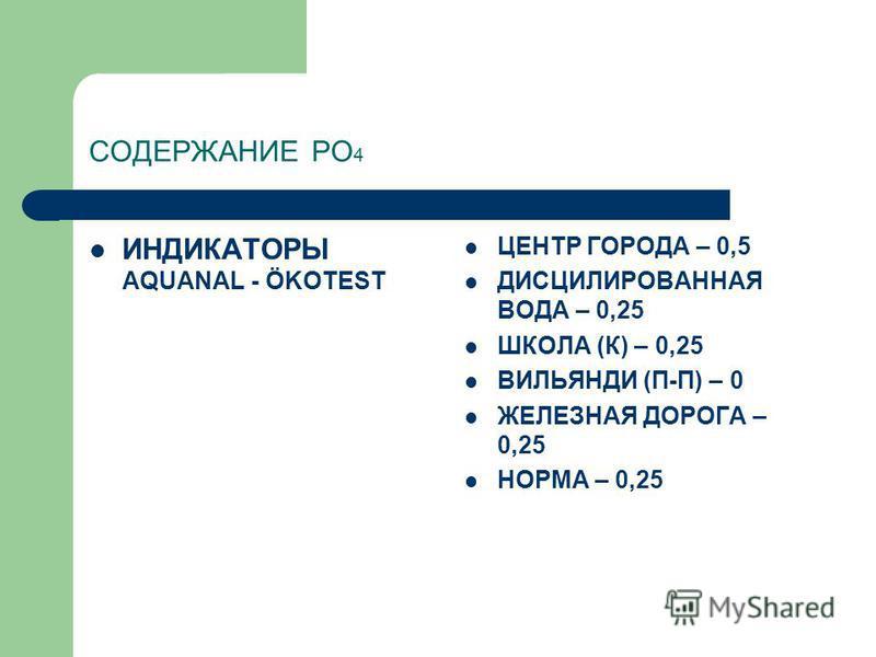 СОДЕРЖАНИЕ PO 4 ИНДИКАТОРЫ AQUANAL - ÖKOTEST ЦЕНТР ГОРОДА – 0,5 ДИСЦИЛИРОВАННАЯ ВОДА – 0,25 ШКОЛА (К) – 0,25 ВИЛЬЯНДИ (П-П) – 0 ЖЕЛЕЗНАЯ ДОРОГА – 0,25 НОРМА – 0,25