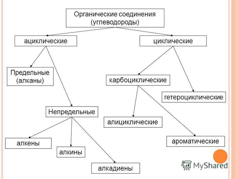 Органические соединения (углеводороды) ациклические циклические Предельные (алканы) Непредельные карбоциклические гетероциклические алициклические ароматические алкены алкины алкадиены