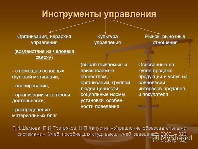 Инструменты управления Организация, иерархия управления (воздействие на человека сверху) Культура управления Рынок, рыночные отношения - с помощью основных функций мотивации; - планирование; - организации и контроля деятельности; - распределение мате