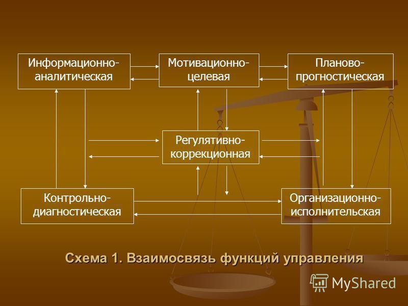 Схема 1. Взаимосвязь функций управления Информационно- аналитическая Мотивационно- целевая Планово- прогностическая Регулятивно- коррекционная Контрольно- диагностическая Организационно- исполнительская