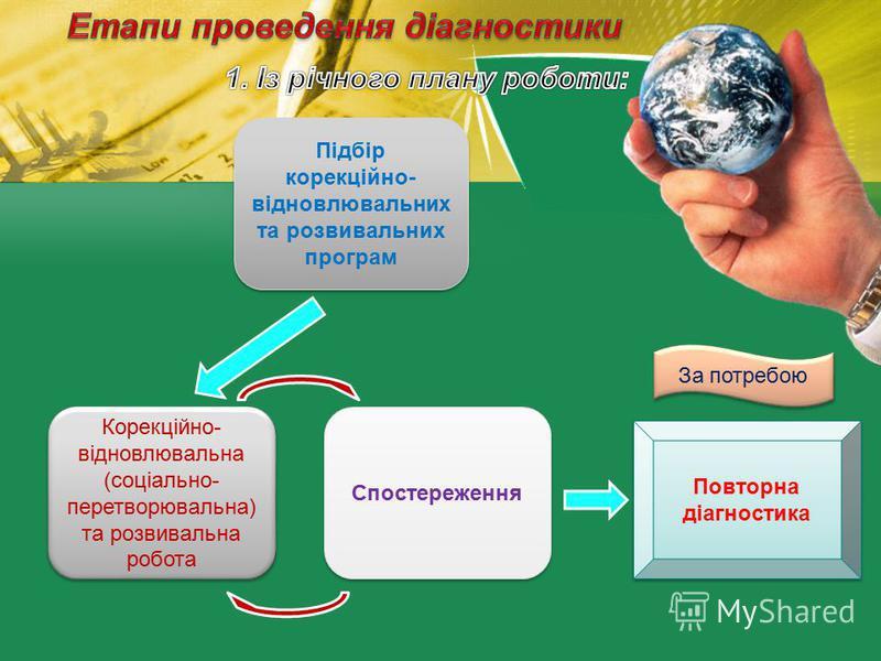 Підбір корекційно- відновлювальних та розвивальних програм Корекційно- відновлювальна (соціально- перетворювальна) та розвивальна робота Спостереження Повторна діагностика За потребою