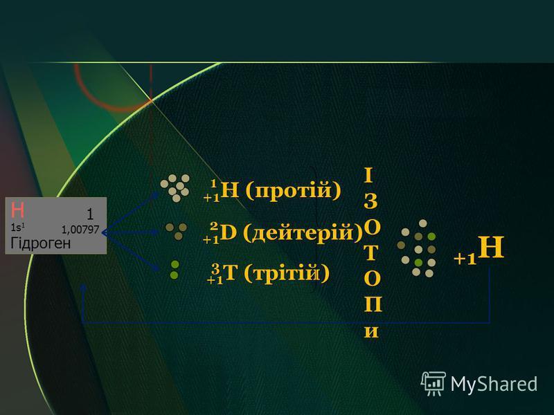 Н 1 1,00797 1s 1 Гідроген +1 H (протій) +1 D (дейтерій) +1 T (трітій) 1 2 3ІЗОТОПи +1 Н