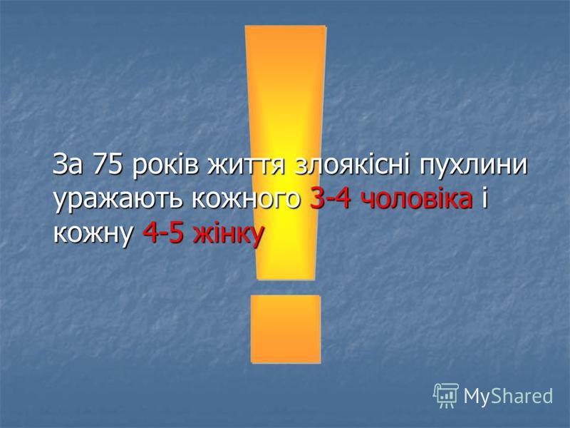 За 75 років життя злоякісні пухлини уражають кожного 3-4 чоловіка і кожну 4-5 жінку