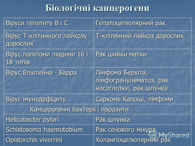 Біологічні канцерогени Віруси гепатиту В і С Гепатоцелюлярний рак Вірус Т-клітинного лейкозу дорослих Т-клітинний лейкоз дорослих Вірус папіломи людини 16 і 18 типів Рак шийки матки Вірус Епштейна - Барра Лімфома Беркіта, лімфогранулематоз, рак носог