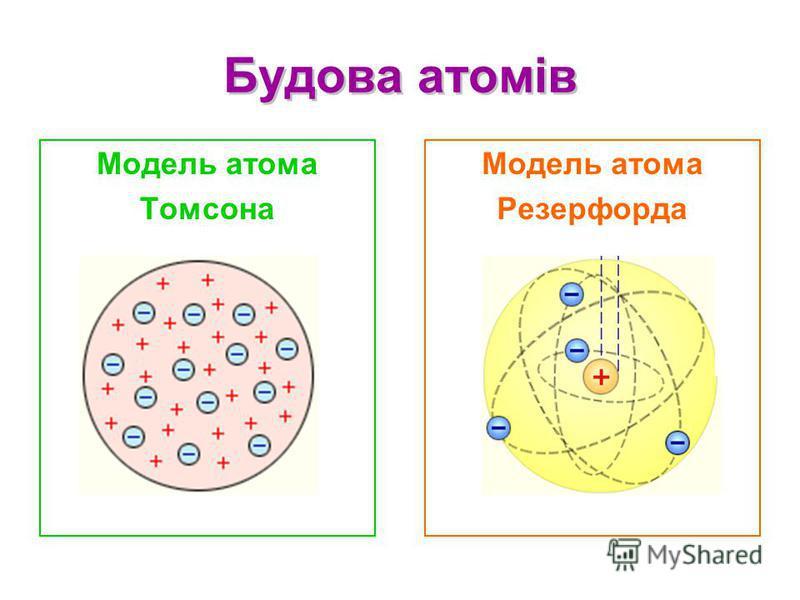 Будова атомів Будова атомів Модель атома Резерфорда Модель атома Томсона
