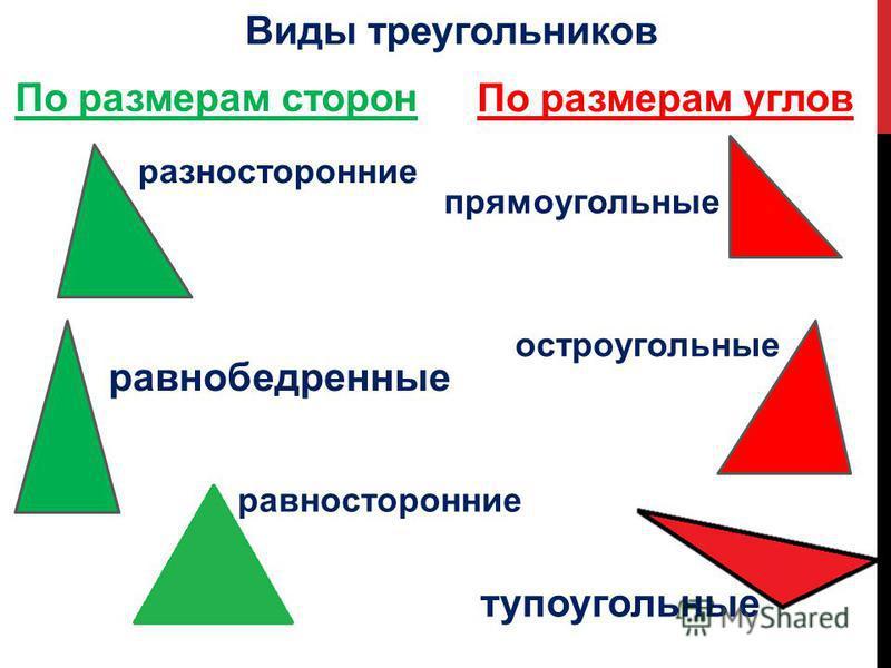 Виды треугольников По размерам сторон По размерам углов разносторонние равнобедренные равносторонние прямоугольные остроугольные тупоугольные